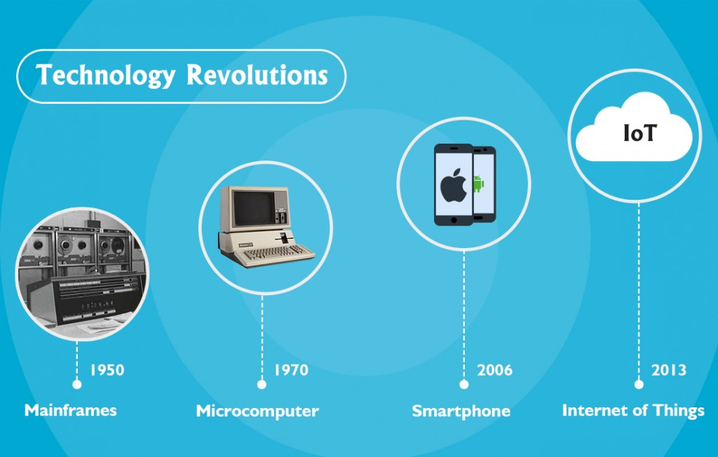Technology Revolutions