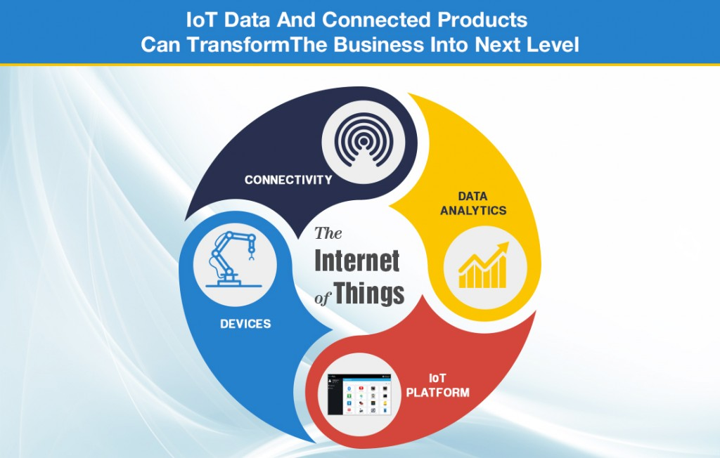 IoT Data and connected devices