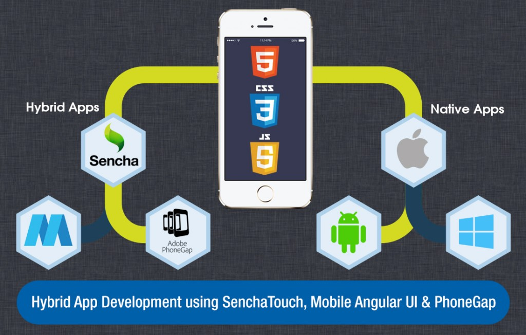 Hybrid Mobile Apps Using Sencha Touch, Mobile Angular UI & Phonegap