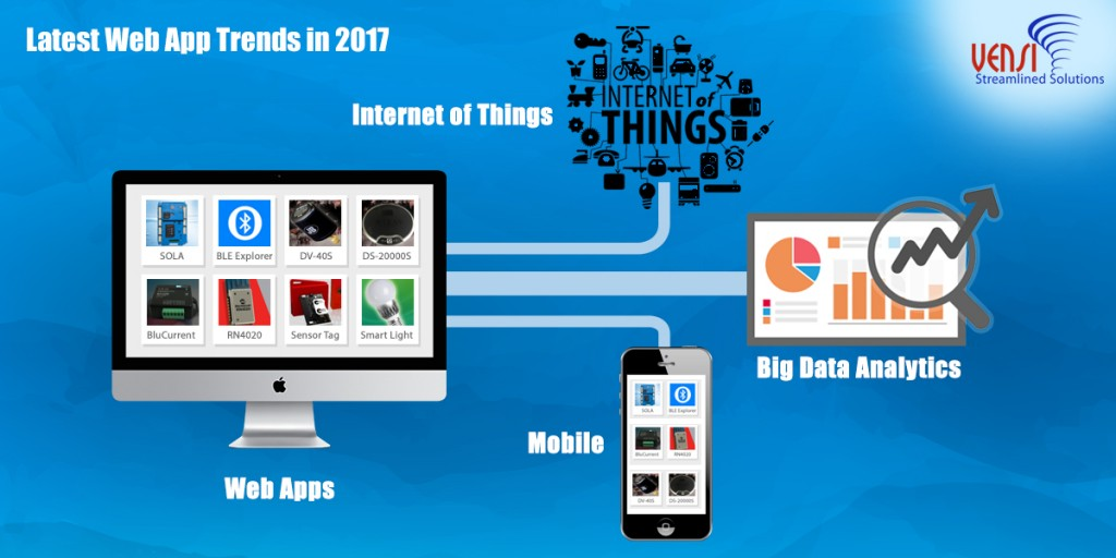 Latest Web Apps Trends for Internet of Things