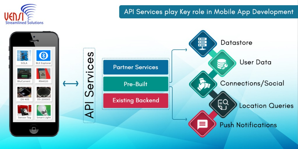 Why Building Mobile Apps with API's is a Great Approach
