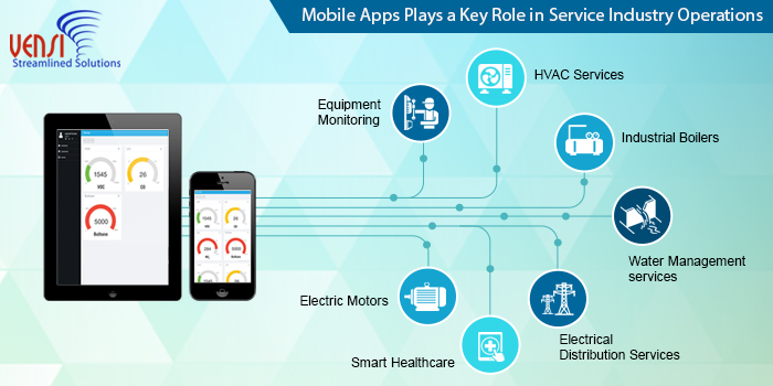 Maintenance Operations becomes Smarter with Customized Mobile Apps
