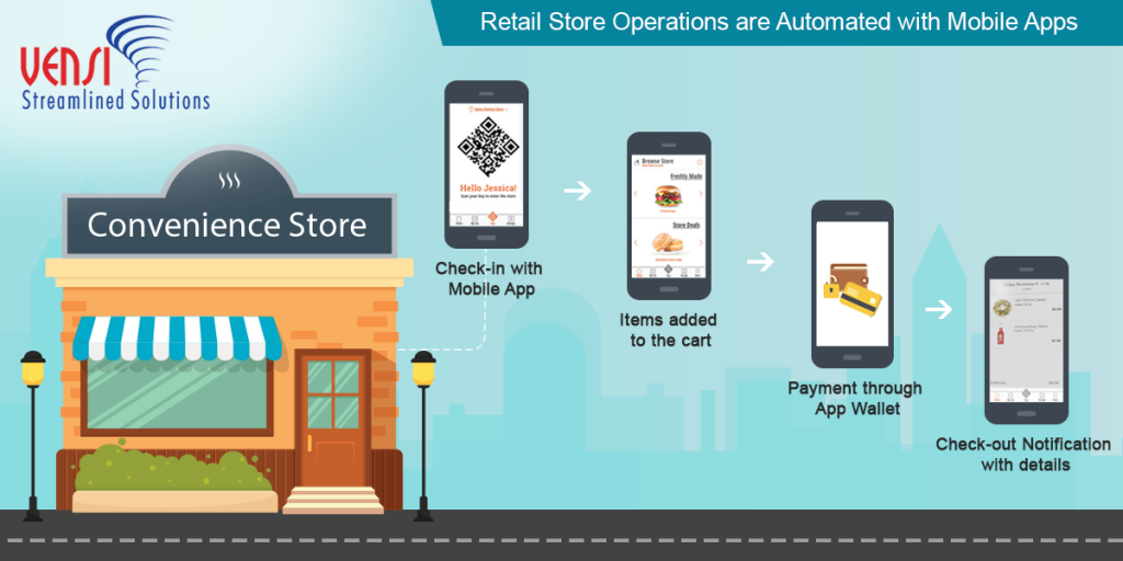 Mobile Apps and the New Convenience Store Shopping Experience