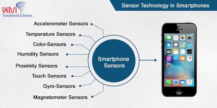 Smartphones with Sensor Technology Enhances our Daily Operations