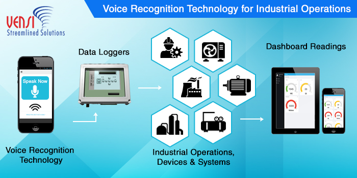 Voice Recognition Applications to Automate Industrial Operations